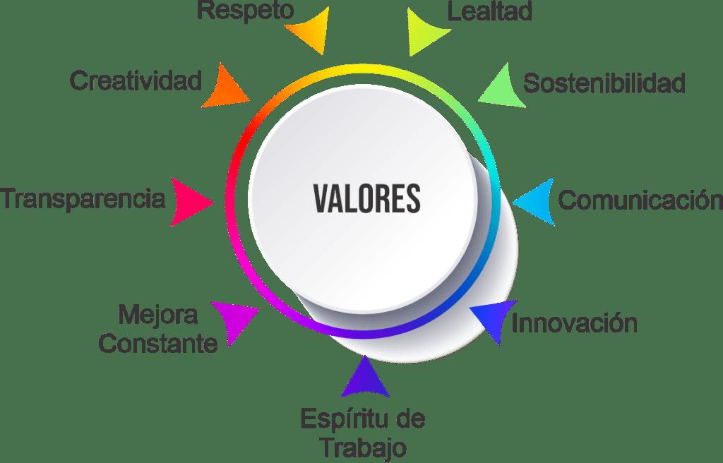 valores de ILM